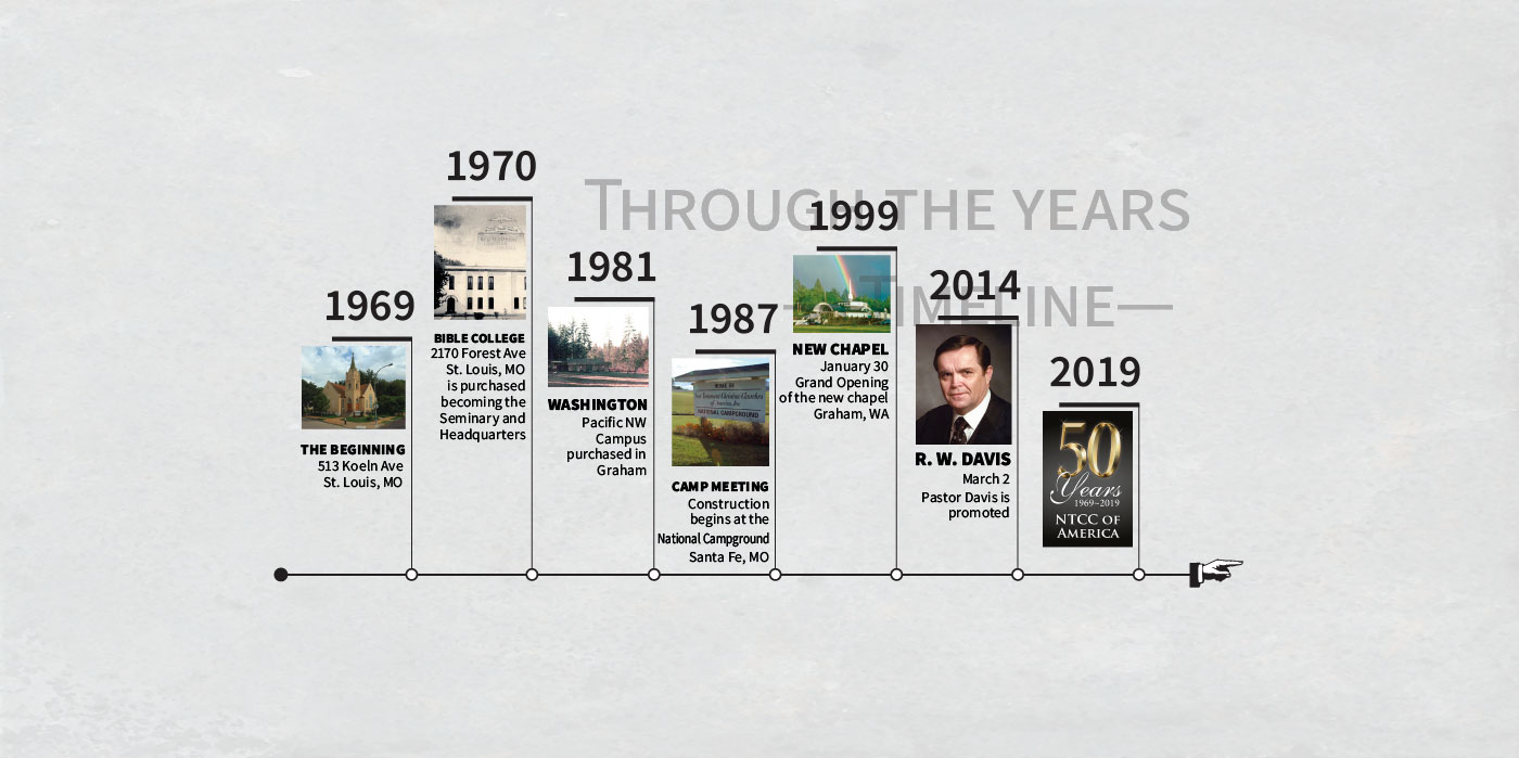 ntcc-50th-digital-timeline