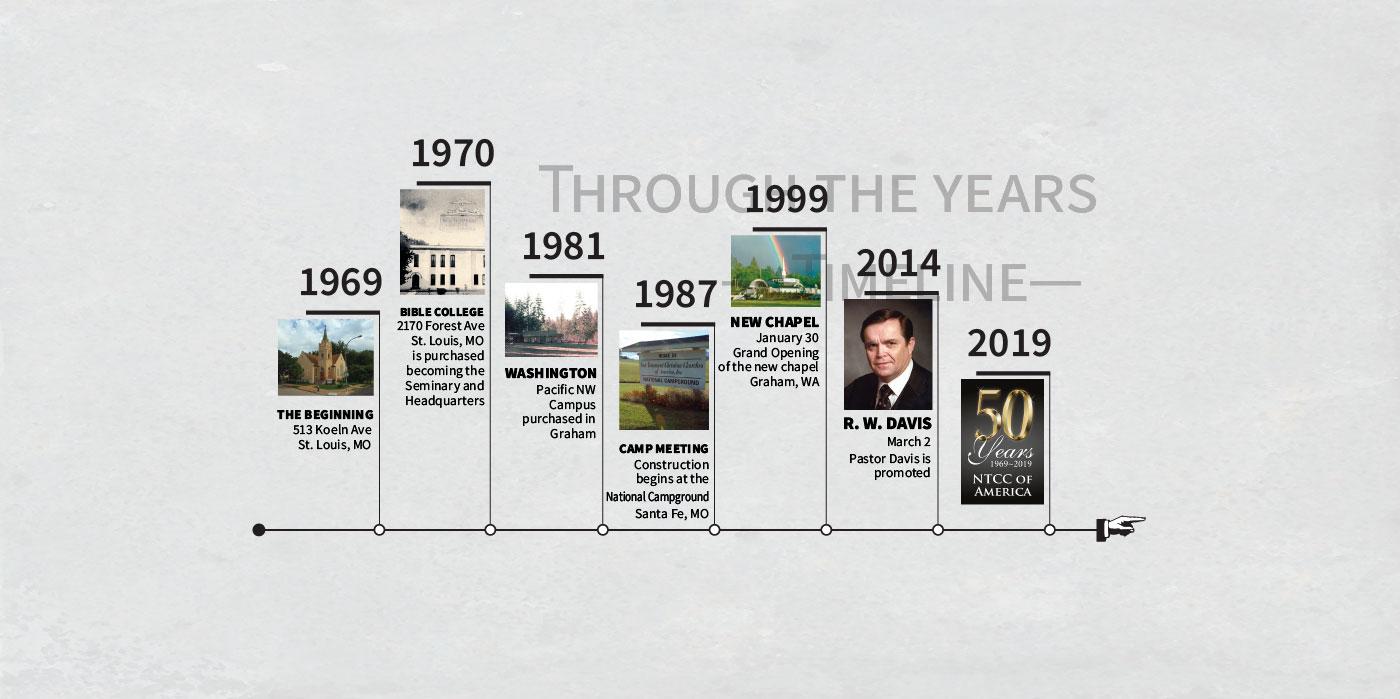 ntcc-50th-digital-timeline